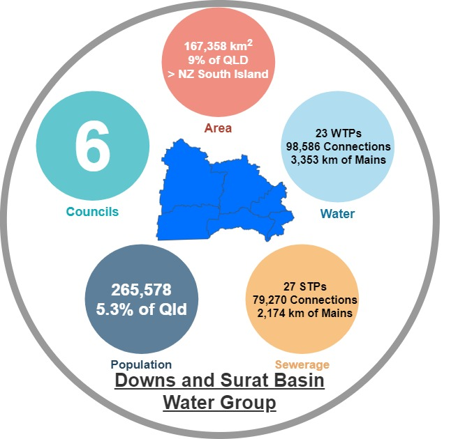 Downs and Surat Basin Water Group