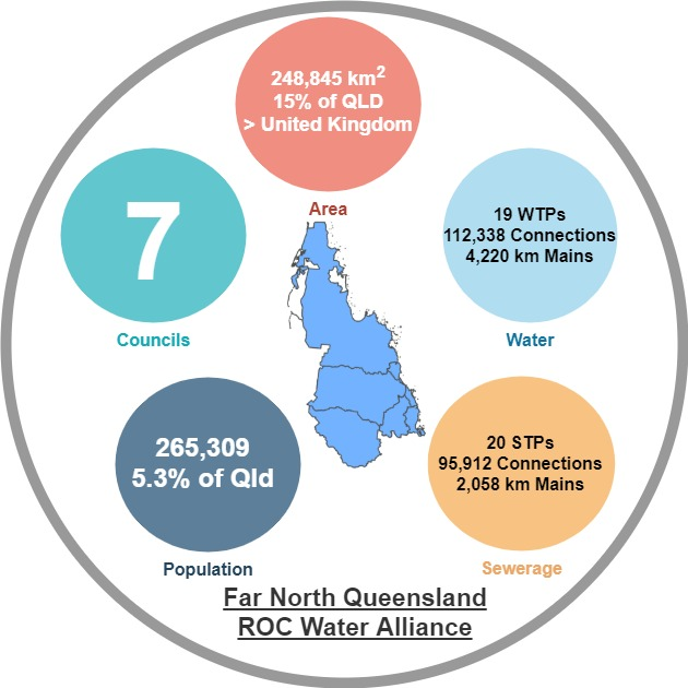 Far North Queensland ROC Water Alliance