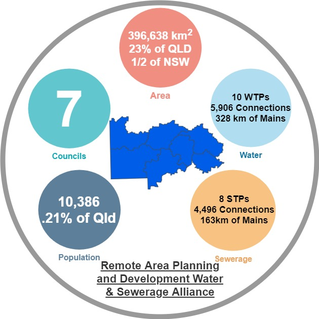 Remote Area Planning and Development Water & Sewerage Alliance