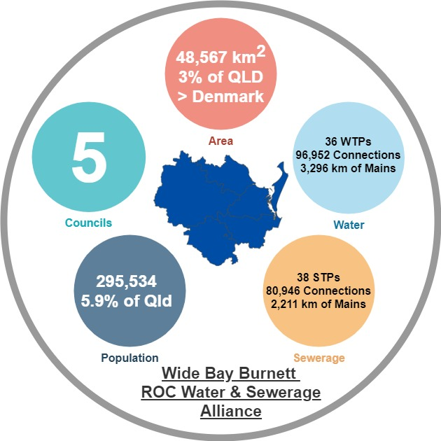 Wide Bay Burnett ROC Water & Sewerage Alliance