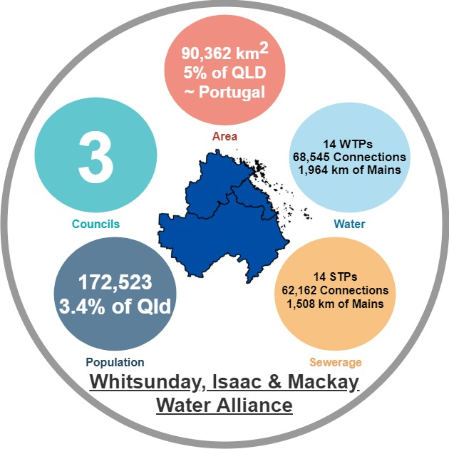 Whitsunday Isaac Mackay Water Alliance