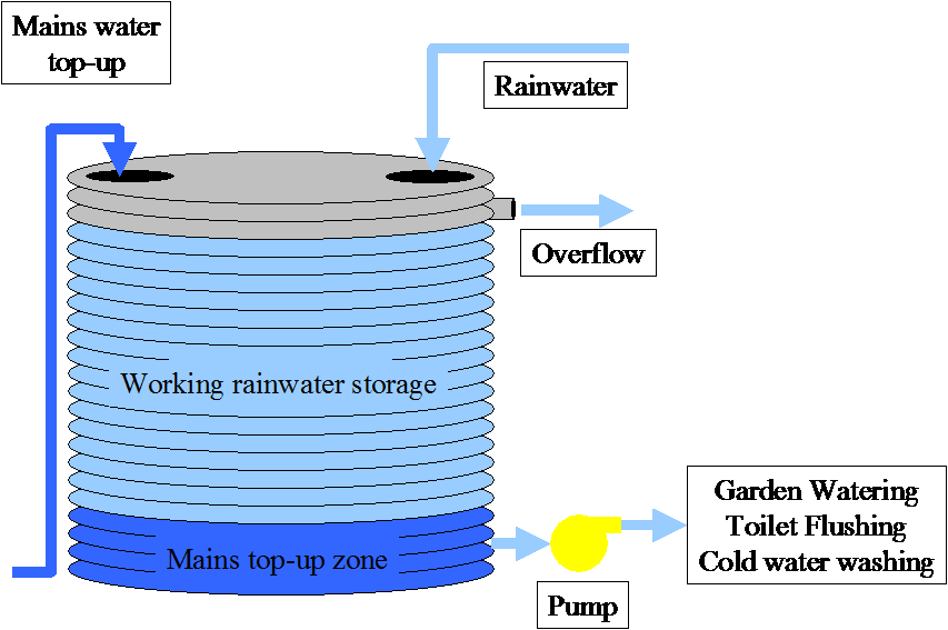 Outside Water Storage Tanks For Drinking Water